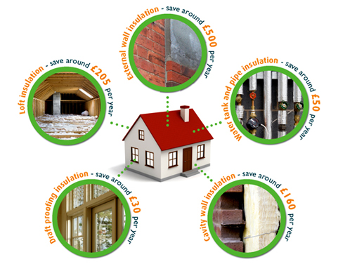 Cost-savings-from-insulation-image-21st-Jan-10