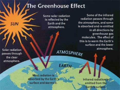 Greenhouse-effect-image-21st-Jan-10